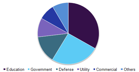 Microgrid market volume, by application, 2016, (%)
