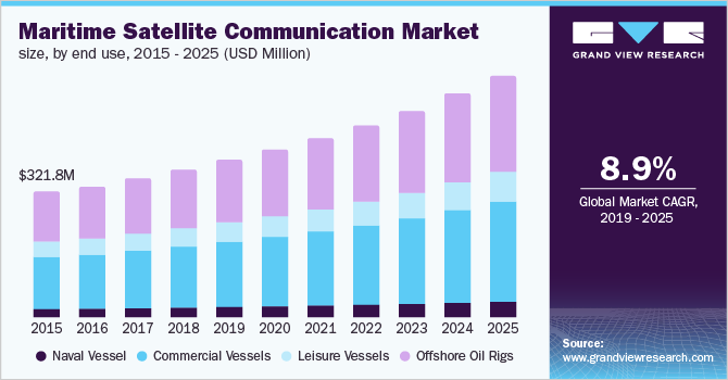 Middle East & Africa marine satellite communication market size by end use, 2014 - 2025 (USD Million)