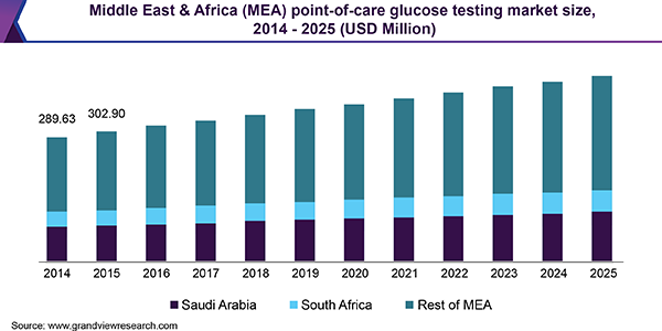 Middle East & Africa (MEA) point-of-care glucose testing market size, 2014 - 2025 (USD Million)