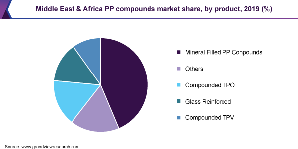Middle East & Africa PP compounds market share