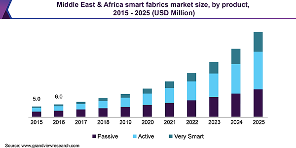 Smart Fabrics Market Size, Share | Industry Analysis Report, 2019-2025
