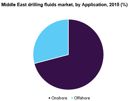 Middle East Drilling Fluid Market | Industry Report, 2022