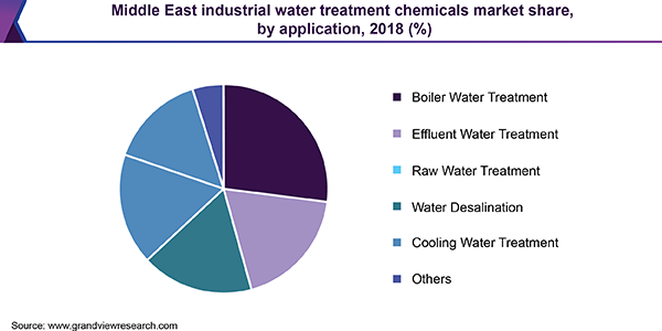 Middle East industrial water treatment chemicals market share, by application, 2018 (%)