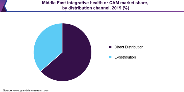 Middle East integrative health or CAM market share, by distribution channel, 2019 (%)