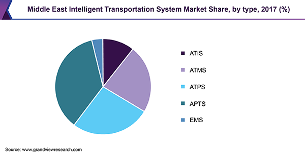 Middle East Intelligent Transportation System Market Share