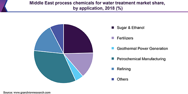 Middle East process chemicals for water treatment market share, by application, 2018 (%)