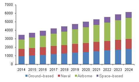 North America military radar market