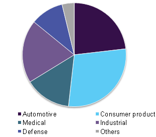 Metal Injection Molding Market Size | MIM Industry Analysis Report 2025
