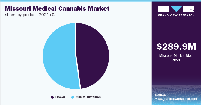 Missouri medical cannabis market share, by medical application, 2020 (%)