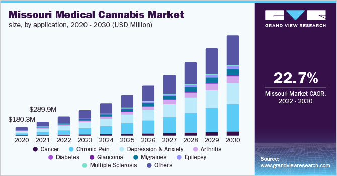 Missouri medical cannabis market size, by product type, 2020 - 2026 (USD Million)