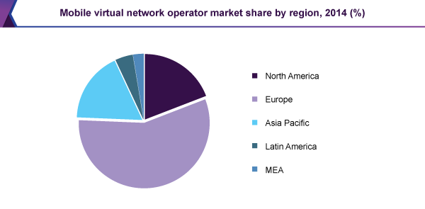Mobile virtual network operator market share by region, 2014 (%)