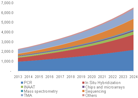 poct market in china China's demand for point of care testing (poct) devices has grown at a fast  pace in the past decade in the next decade, both production and demand will.