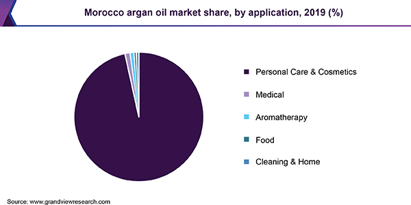 Morocco Argan Oil Market share