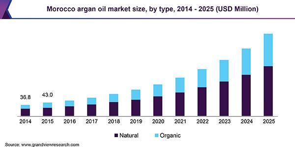 Morocco Argan Oil Market