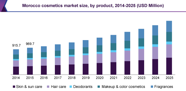Morocco cosmetics market size, by product, 2014 - 2025 (USD Million)