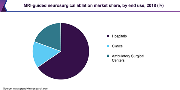 MRI-guided neurosurgical ablation market share, by end use, 2018 (%)