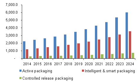 U.S. Nano-enabled Packaging Market