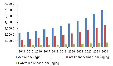 U.S. Nano-enabled Packaging Market Revenue By Application, 2014 - 2024 (USD Million)