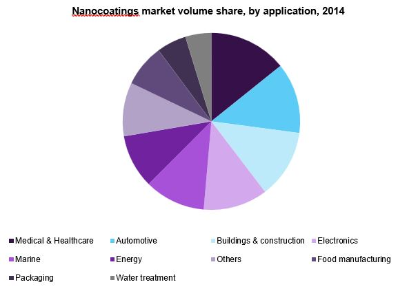anti microbial nanocoatings market applications drivers Nanocoatings market can be segmented by products including anti-fingerprint coatings, anti-microbial coatings, anti-fouling & easy-to-clean coatings and self-cleaning coatings anti-microbial coatings are mostly used in the packaging, food manufacturing, water treatment and medical & healthcare applications of the nanocoatings market.