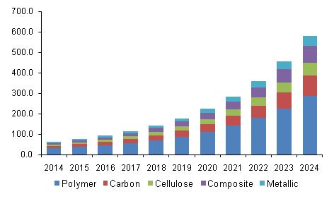 U.S. Nanofibers Market Revenue By Product, 2014 - 2024 (USD Million)