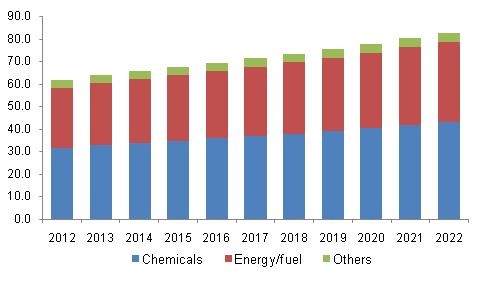 North America naphtha market