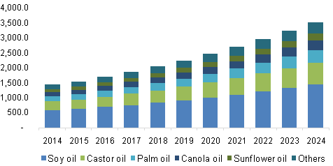 U.S. natural oil polyols (NOP) market