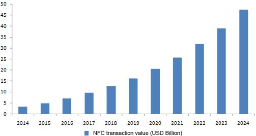 NFC global market, 2014 - 2024 (billions of dollars)