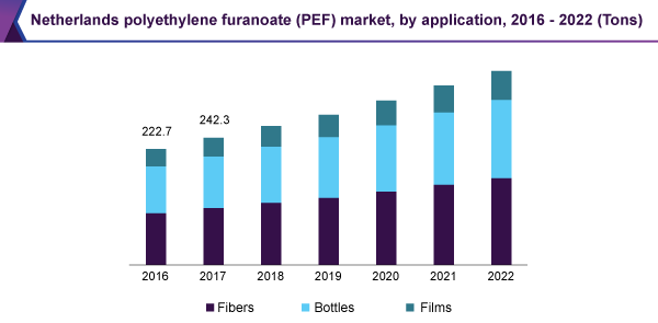 Netherlands polyethylene furanoate market, by application, 2016 - 2022 (Tons)