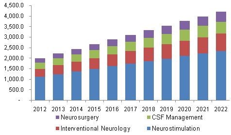 North America neurology devices market