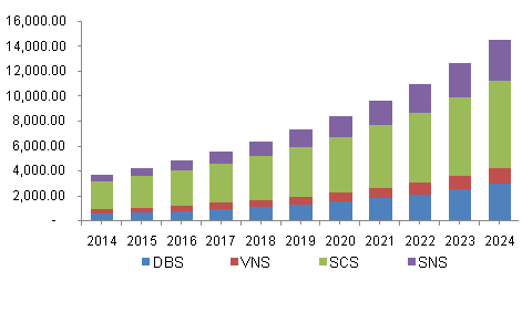 North America Neuroprosthetics Market, By Type, 2014 - 2024 (USD Million)