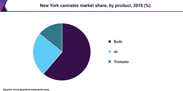 New York Cannabis Market Size