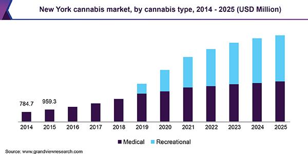 New York Cannabis Market