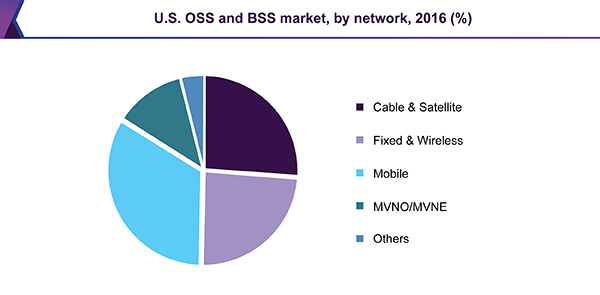 U.S. OSS and BSS market, by network, 2016 (%)