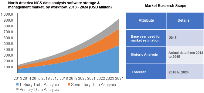 Next Generation Sequencing (NGS) Data Analysis Market Report, 2024