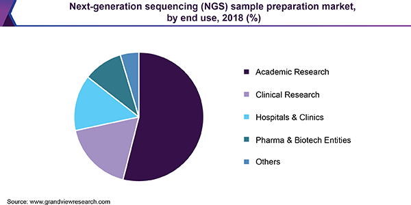 Next-generation sequencing (NGS) sample preparation market, by end use, 2018 (%)