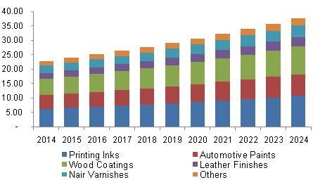 U.S. Nitrocellulose Market Volume By Application, 2014 - 2024 (Kilo Tons)