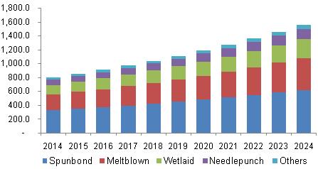U.S. Nonwoven Filter Media Market Revenue By Technology, 2014 - 2024 (USD Million)