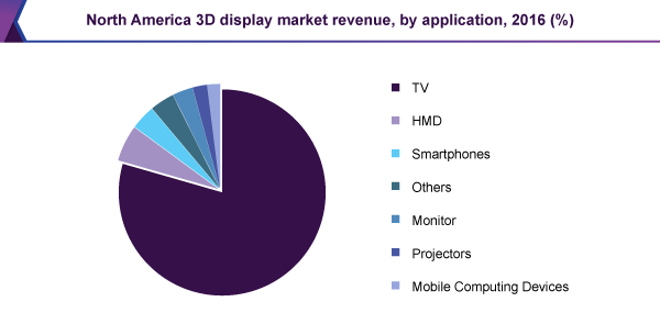 North America 3D display market revenue, by application, 2016 (%)