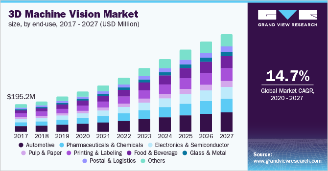 North America 3D machine vision market size, by end-use, 2016 - 2027 (USD Million)