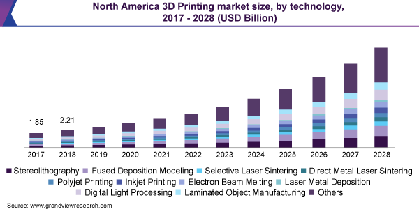North America 3D Printing market size, by technology, 2017 - 2028 (USD Billion)