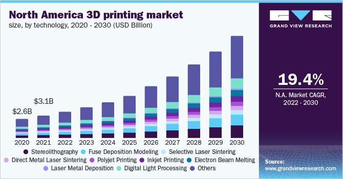 North America 3D Printing market size, by technology, 2016 - 2027 (USD Billion)