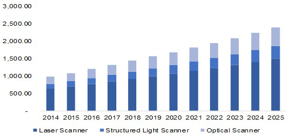 North America 3D scanning market, by product, 2014 - 2025 (USD Million)