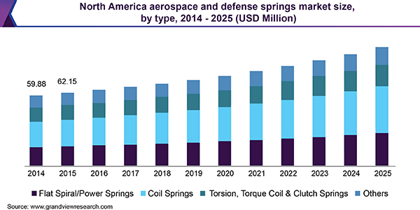North America aerospace and defense springs market size, by type, 2014 - 2025 (USD Million)