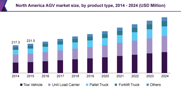North America AGV market size, by product type, 2014 – 2024 (USD Million)