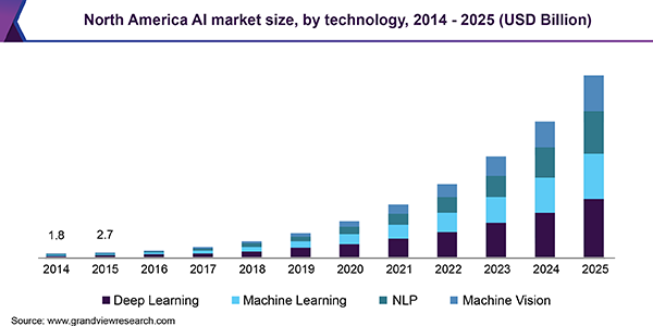 North America AI market size, by technology, 2014 - 2025 (USD Billion)