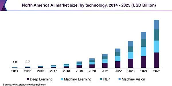 North America AI market size, by technology, 2014 - 2025 (USD Billion)