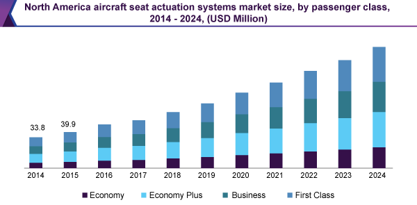 North America aircraft seat actuation systems market