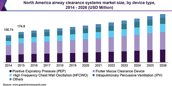 North America airway clearance systems market size, by device type, 2014 - 2026 (USD Million)