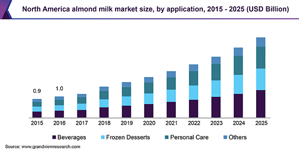 North America almond milk market size, by application, 2015 - 2025 (USD Billion)