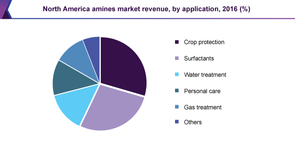 North America amines market revenue, by application, 2016 (%)